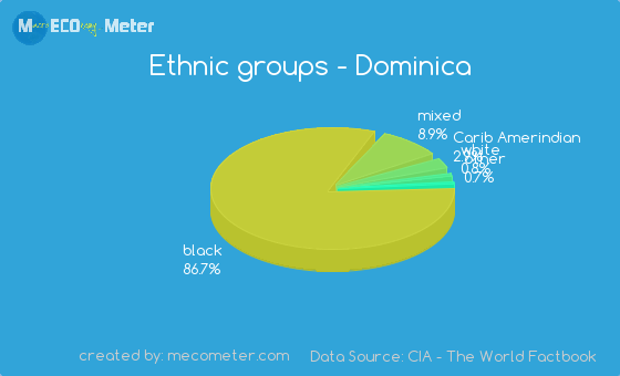 Ethnic groups of Dominica