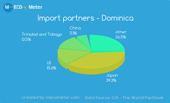 Import partners of Dominica