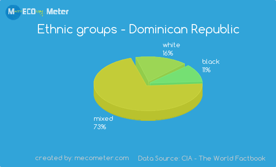 Ethnic groups of Dominican Republic