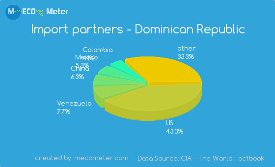 the history of the economic growth rate of the dominican republic Access the latest politics analysis and economic growth summary through 2011 for dominican republic from the economist intelligence unit.