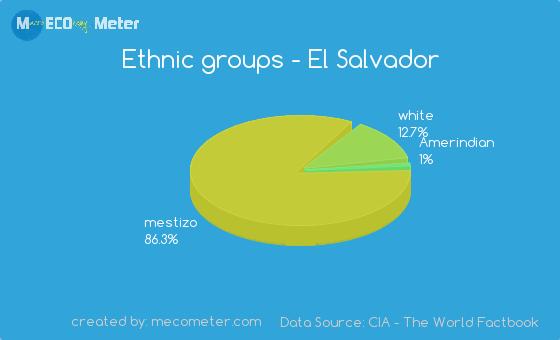 Ethnic groups of El Salvador