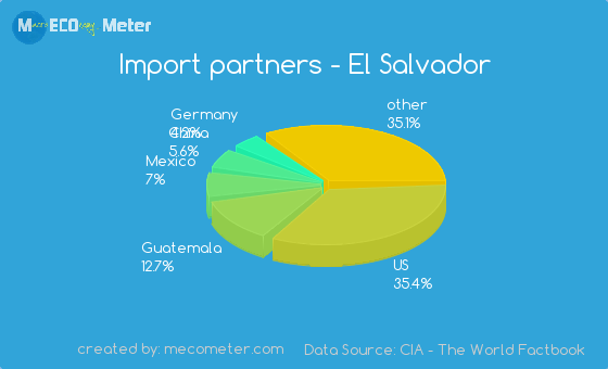 Import partners of El Salvador