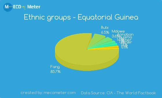 Ethnic groups of Equatorial Guinea