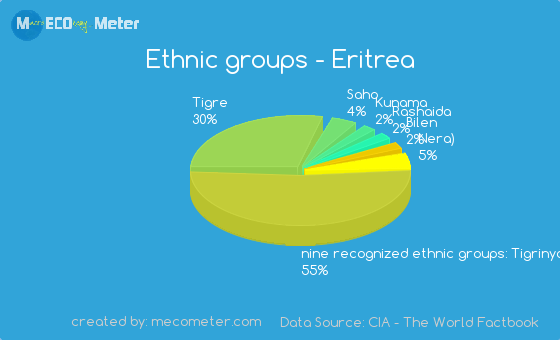 Ethnic groups of Eritrea