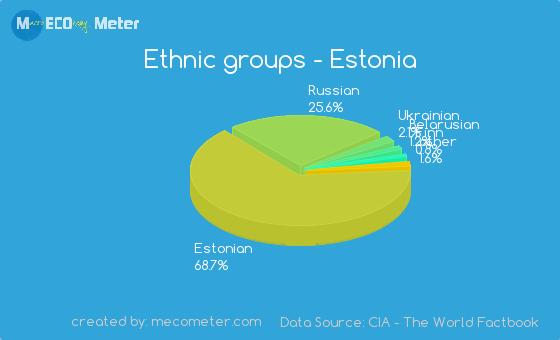 Estonia Population Can Speak Russian 27