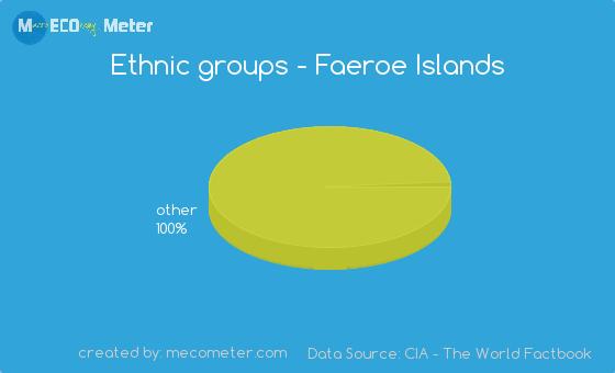Ethnic groups of Faeroe Islands