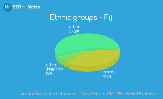 Ethnic groups of Fiji