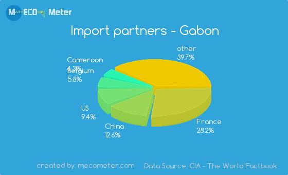Import partners of Gabon