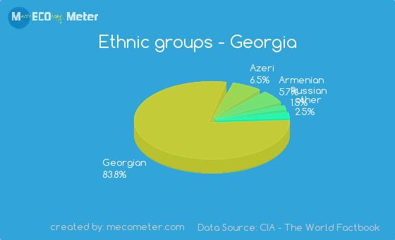 Ethnic groups of Georgia