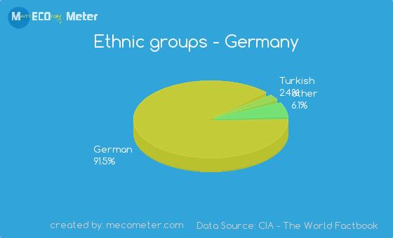Ethnic groups of Germany