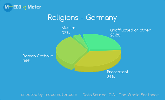 Religions Of Germany