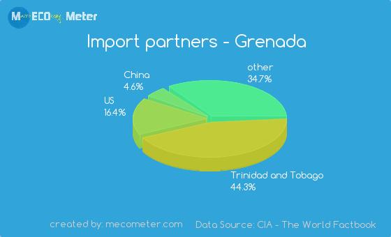 Import partners of Grenada