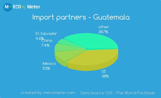 Import partners of Guatemala
