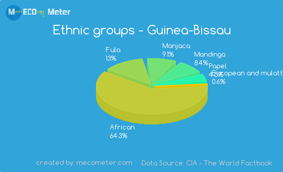 Ethnic groups of Guinea-Bissau