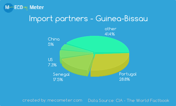 Import partners of Guinea-Bissau