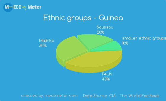 Ethnic groups of Guinea