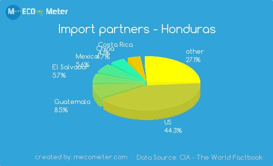 Import partners of Honduras