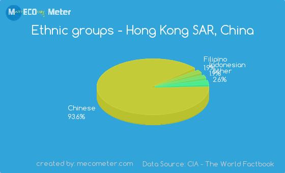 Ethnic groups of Hong Kong SAR, China