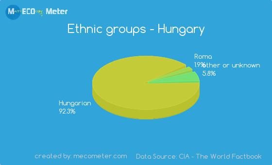 Ethnic groups of Hungary