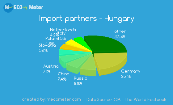Import partners of Hungary