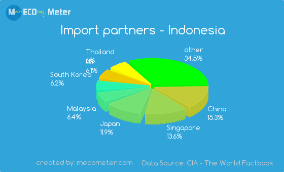 Import partners of Indonesia
