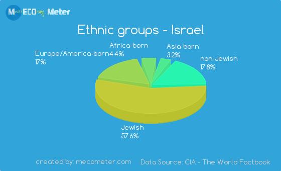 Ethnic groups of Israel