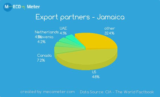 Scotia jamaica us exchange rate