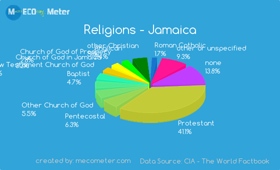 jamaican religion graph - photo #3