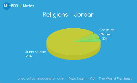 Jordan Ethnic Groups 120