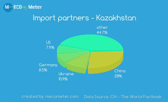 Import partners of Kazakhstan
