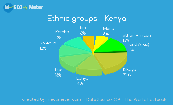 Ethnic Groups Of Kenya 118