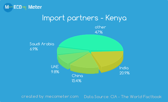 Economy of Kenya | 560 x 340 png 24kB