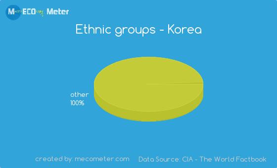 Ethnic groups of Korea