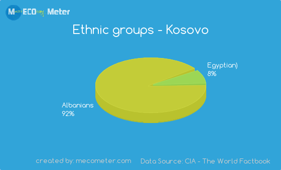 Ethnic groups of Kosovo