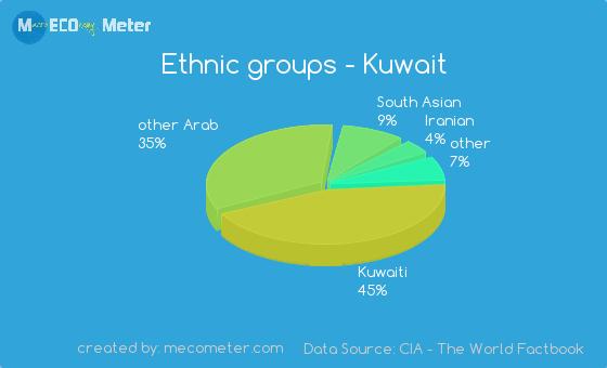 Ethnic groups of Kuwait