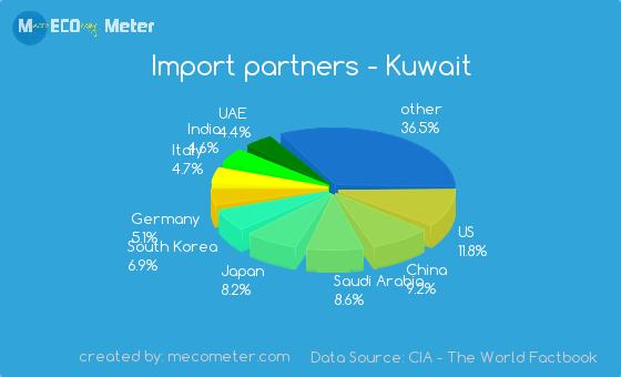 Import partners of Kuwait