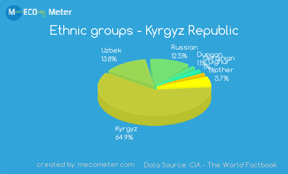 Ethnic groups of Kyrgyz Republic