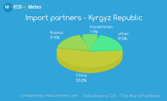 Import partners of Kyrgyz Republic