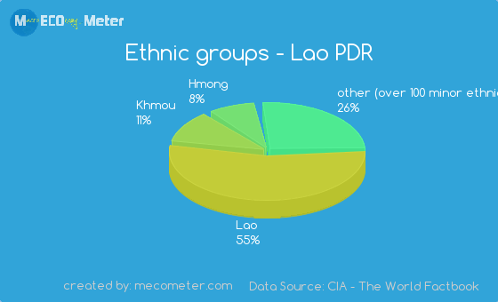 Ethnic groups of Lao PDR
