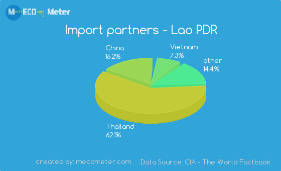 Import partners of Lao PDR