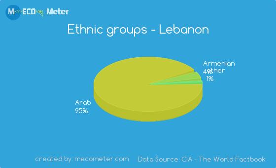 Ethnic groups of Lebanon