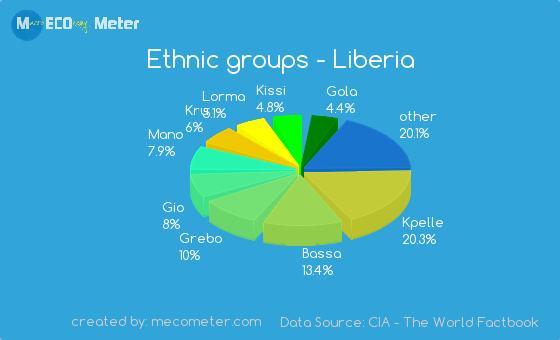 Ethnic groups of Liberia