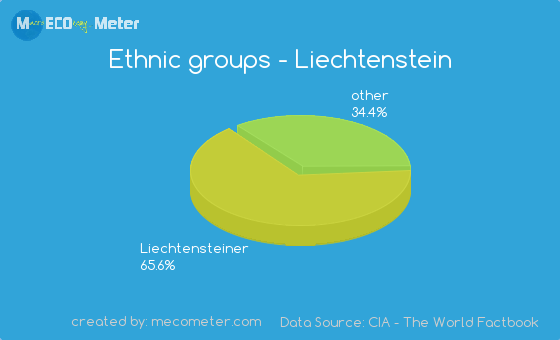 Ethnic groups of Liechtenstein