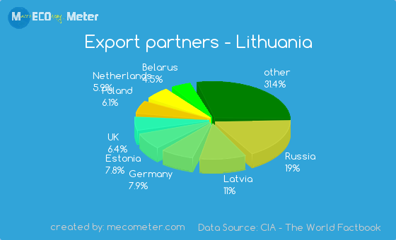 Export partners of Lithuania