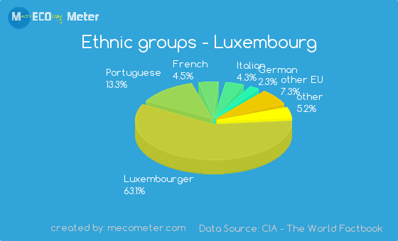 Ethnic groups of Luxembourg