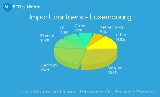 Import partners of Luxembourg