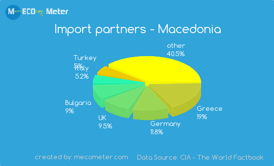Import partners of Macedonia
