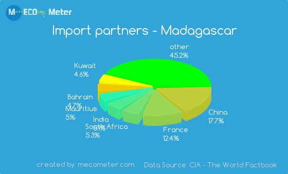 Import partners of Madagascar