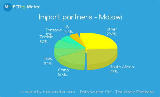 Import partners of Malawi