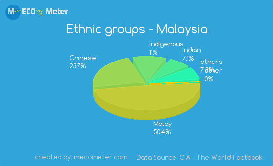 how many ethnic in malaysia